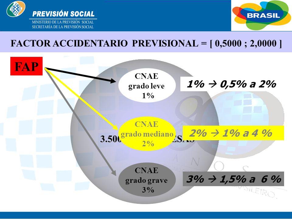 BRASIL Sistema Propuesto METODOLOGÍA SAT ENFERMEDADES PROFESIONALES SEGUNDAETAPA % SAT% SATEMPRESA % SAT = 50% MENOS 100% MÁS
