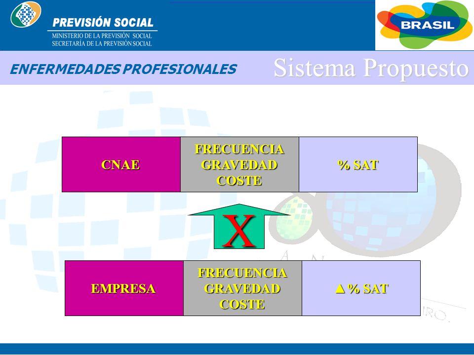 BRASIL FACTOR ACCIDENTARIO PREVISIONAL = [ 0,5000 ; 2,0000 ] CNAE grado leve 1% 560 CNAE 3.500.000 EMPRESAS CNAE grado mediano 2% CNAE grado grave 3%
