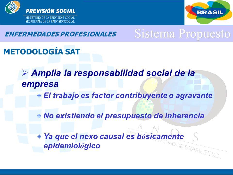 BRASIL Sistema Propuesto Incentiva a la Prevenci ó n Empresas que promueven medidas efectivas Por medio de inversiones que generan resultados mensurab
