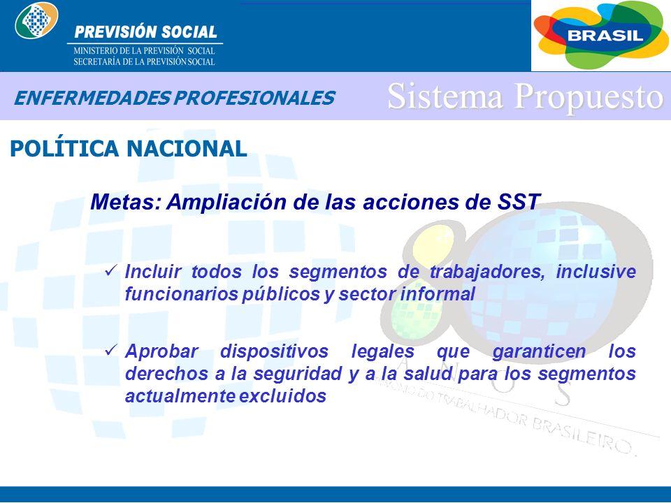 BRASIL Sistema Propuesto POLÍTICA NACIONAL ENFERMEDADES PROFESIONALES Directrices: Ampliación de las acciones de SST Supremac í a de las acciones de p