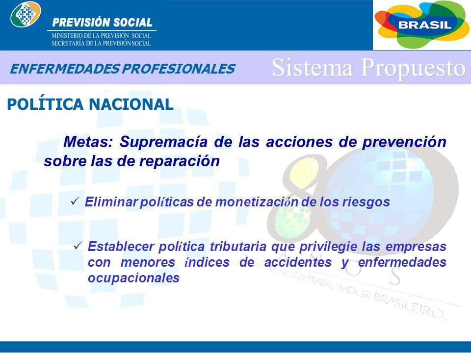 BRASIL Sistema Propuesto POLÍTICA NACIONAL ENFERMEDADES PROFESIONALES Metas: Ampliación de las acciones de SST Incluir todos los segmentos de trabajad