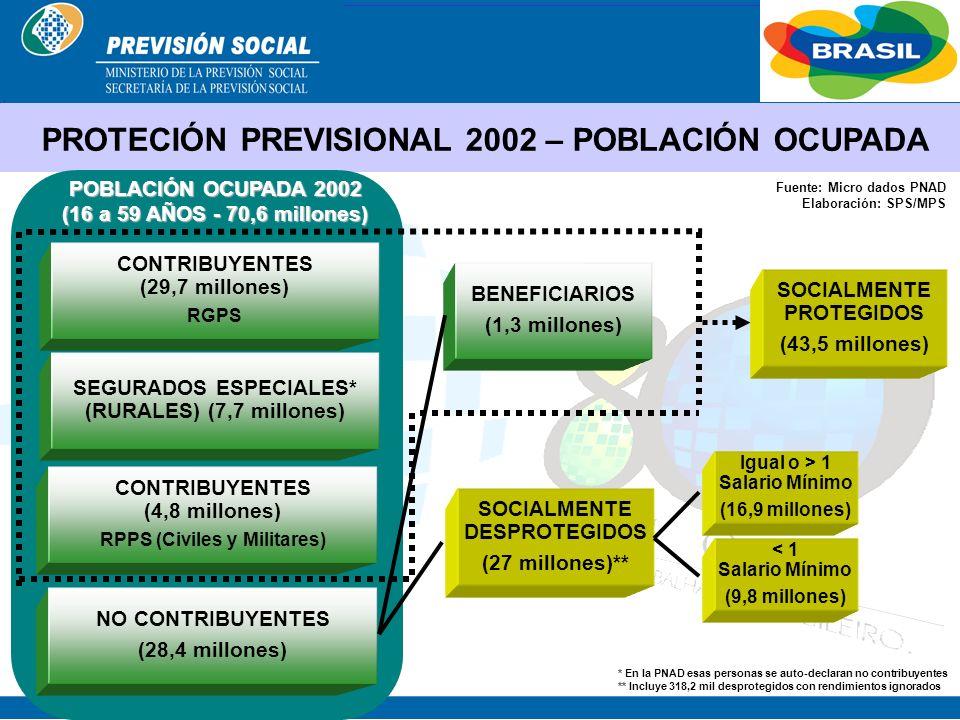 BRASIL ESTRUCTURA DEL SISTEMA PREVISIONAL DE BRASIL RÉGIMEN GENERAL DE PREVISION SOCIAL – PREVISION SOCIAL –RGPS REGÍMENES PROPIOS DE PREVISIÓN DE LOS