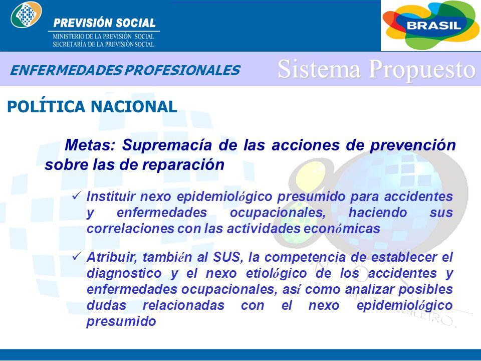 BRASIL Sistema Propuesto POLÍTICA NACIONAL ENFERMEDADES PROFESIONALES Metas: Supremacía de las acciones de prevención sobre las de reparación Eliminar