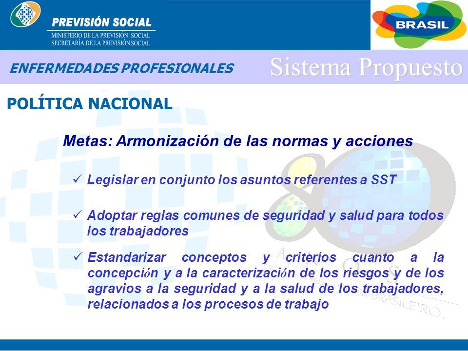 BRASIL Sistema Propuesto POLÍTICA NACIONAL ENFERMEDADES PROFESIONALES Metas: Prioridad en la educación básica y en la formación de los profesionales I