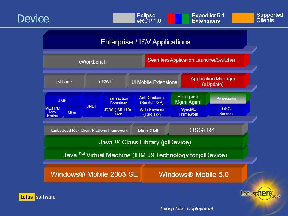 31 Everyplace Deployment Windows® Mobile 2003 SE Windows® Mobile 5.0 Java TM Virtual Machine (IBM J9 Technology for jclDevice) Java TM Class Library (