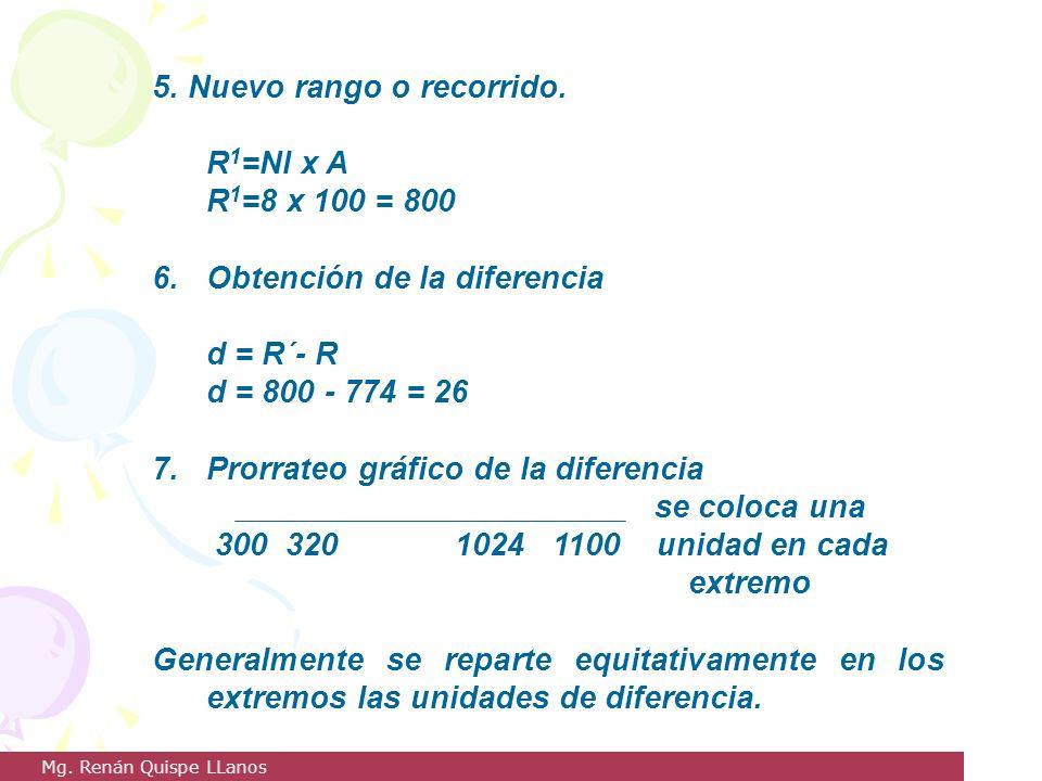 5. Nuevo rango o recorrido. R 1 =NI x A R 1 =8 x 100 = 800 6. Obtención de la diferencia d = R´- R d = 800 - 774 = 26 7. Prorrateo gráfico de la difer