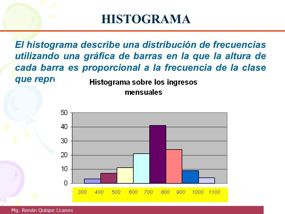 El histograma describe una distribución de frecuencias utilizando una gráfica de barras en la que la altura de cada barra es proporcional a la frecuen