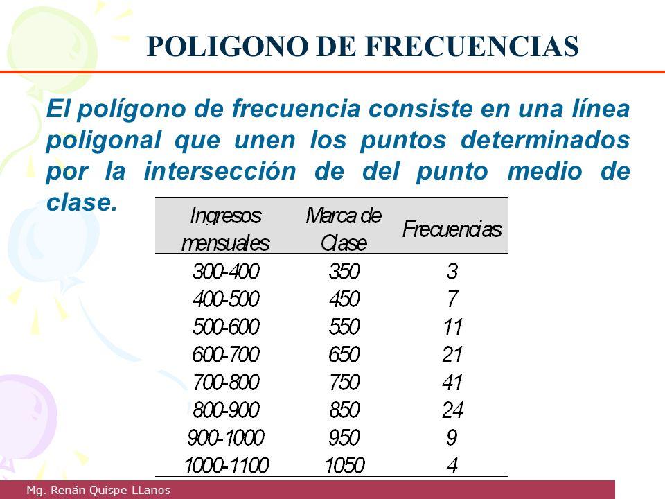 El polígono de frecuencia consiste en una línea poligonal que unen los puntos determinados por la intersección de del punto medio de clase. POLIGONO D