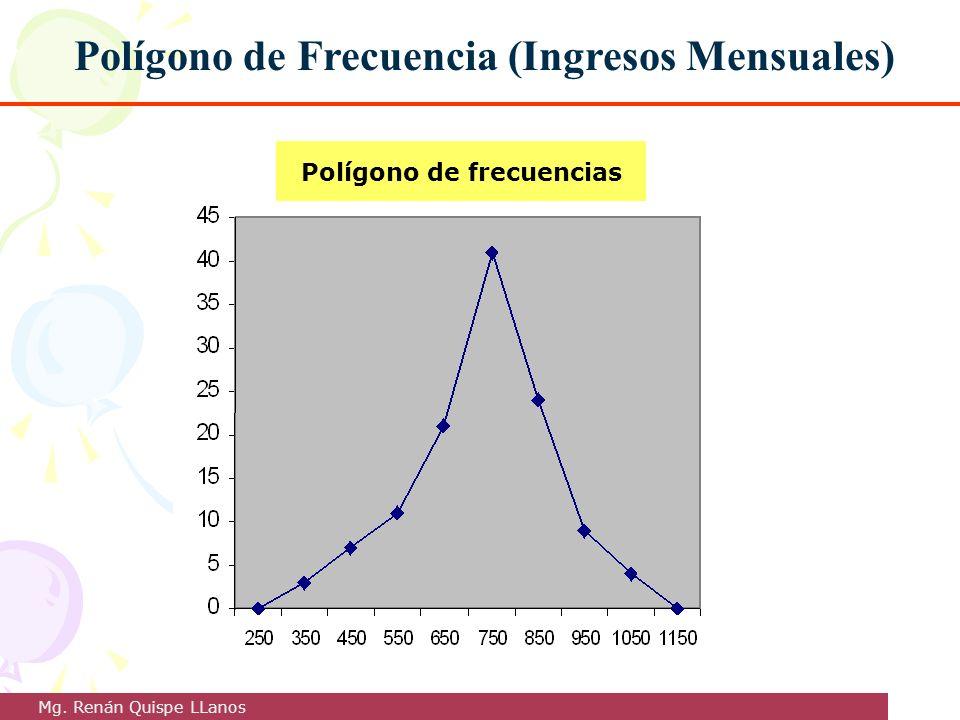 Polígono de Frecuencia (Ingresos Mensuales) Polígono de frecuencias Mg. Renán Quispe LLanos