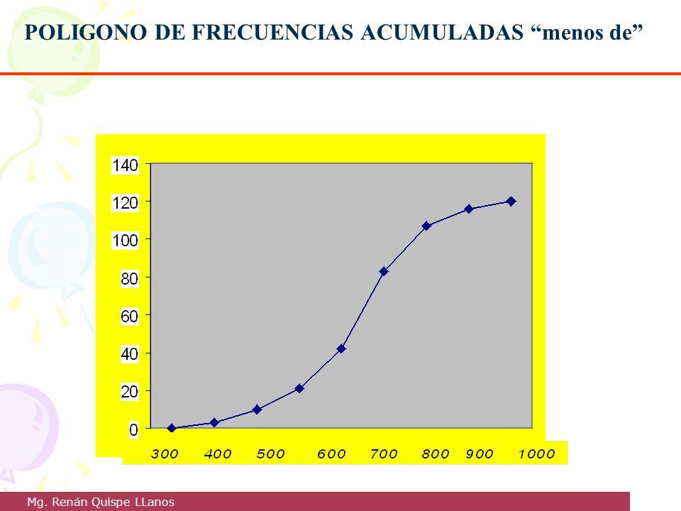 POLIGONO DE FRECUENCIAS ACUMULADAS menos de Mg. Renán Quispe LLanos