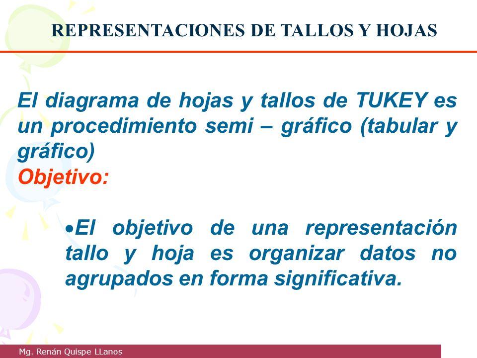 REPRESENTACIONES DE TALLOS Y HOJAS El diagrama de hojas y tallos de TUKEY es un procedimiento semi – gráfico (tabular y gráfico) Objetivo: El objetivo