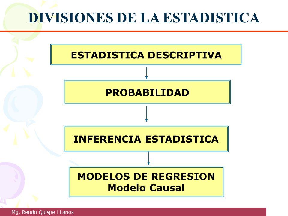 DIVISIONES DE LA ESTADISTICA ESTADISTICA DESCRIPTIVA PROBABILIDAD INFERENCIA ESTADISTICA MODELOS DE REGRESION Modelo Causal Mg. Renán Quispe LLanos