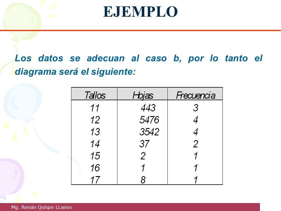 EJEMPLO Los datos se adecuan al caso b, por lo tanto el diagrama será el siguiente: Mg. Renán Quispe LLanos