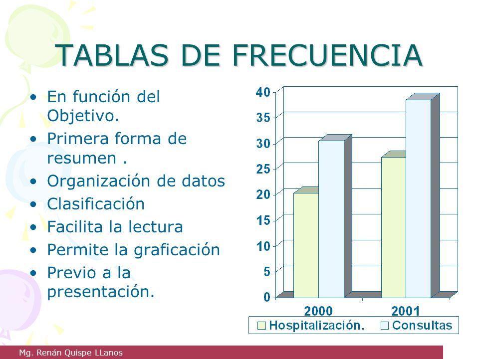 TABLAS DE FRECUENCIA En función del Objetivo. Primera forma de resumen. Organización de datos Clasificación Facilita la lectura Permite la graficación