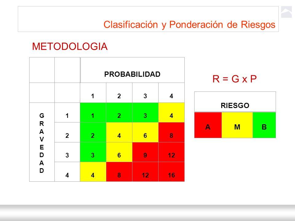 Ternium Siderar / DIND-SEHS 4 Clasificación y Ponderación de Riesgos R = G x P PROBABILIDAD 1 2 3 4 GRAVEDAD GRAVEDAD 1 1 2 3 4 2 2 4 6 8 3 3 6 9 12 4