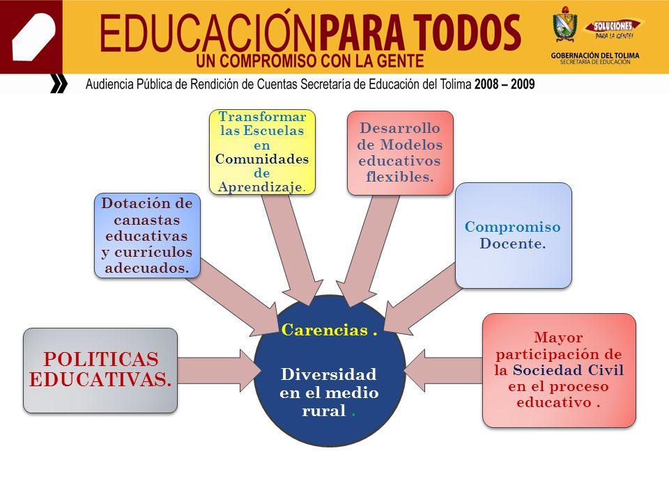 Carencias. Diversidad en el medio rural. POLITICAS EDUCATIVAS. Dotación de canastas educativas y currículos adecuados. Transformar las Escuelas en Com