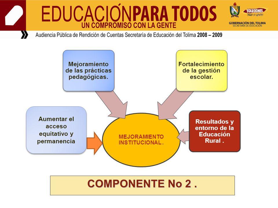 MEJORAMIENTO INSTITUCIONAL. Mejoramiento de las prácticas pedagógicas. Fortalecimiento de la gestión escolar. Resultados y entorno de la Educación Rur