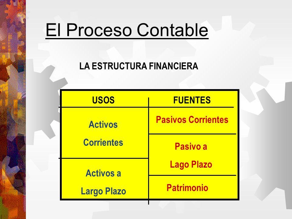 El Proceso Contable LA ESTRUCTURA FINANCIERA USOSFUENTES Activos Corrientes Activos a Largo Plazo Pasivos Corrientes Pasivo a Lago Plazo Patrimonio