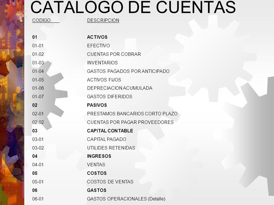 CATALOGO DE CUENTAS CODIGODESCRIPCION 01ACTIVOS 01-01EFECTIVO 01-02CUENTAS POR COBRAR 01-03INVENTARIOS 01-04GASTOS PAGADOS POR ANTICIPADO 01-05ACTIVOS FIJOS 01-06DEPRECIACION ACUMULADA 01-07GASTOS DIFERIDOS 02PASIVOS 02-01PRESTAMOS BANCARIOS CORTO PLAZO 02-02CUENTAS POR PAGAR PROVEEDORES 03CAPITAL CONTABLE 03-01CAPITAL PAGADO 03-02UTILIDES RETENIDAS 04INGRESOS 04-01VENTAS 05COSTOS 05-01COSTOS DE VENTAS 06GASTOS 06-01GASTOS OPERACIONALES (Detalle) 06-02GASTOS FINANCIEROS