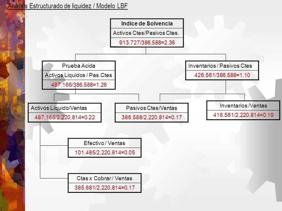 Análisis Estructurado de liquidez / Modelo LBF Indice de Solvencia Activos Ctes/Pasivos Ctes.