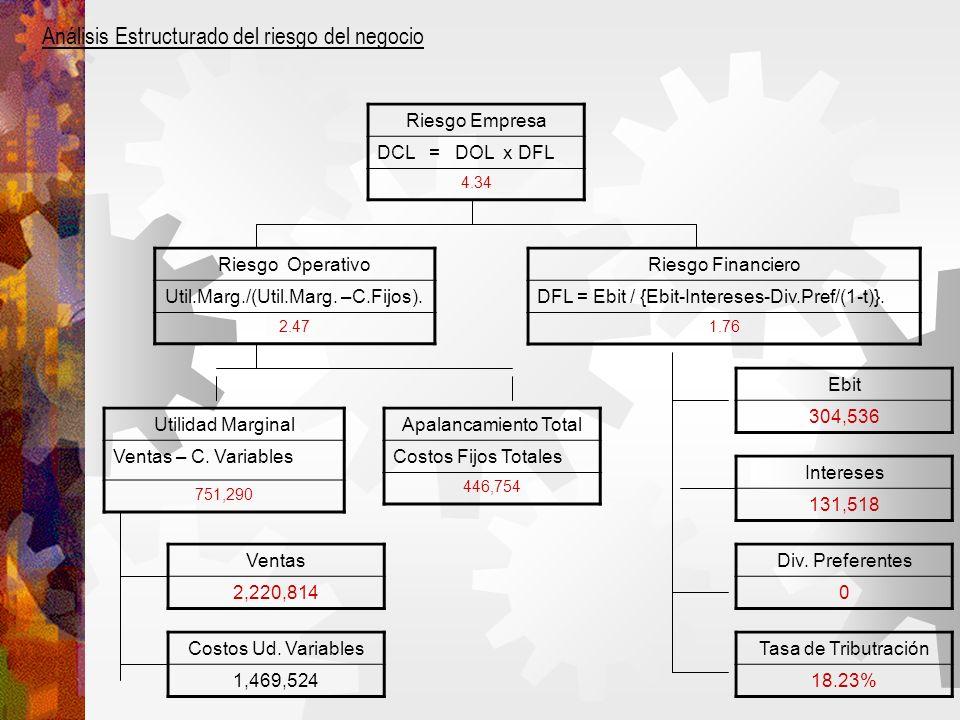 Análisis Estructurado del riesgo del negocio Riesgo Empresa DCL = DOL x DFL 4.34 Riesgo Operativo Util.Marg./(Util.Marg.