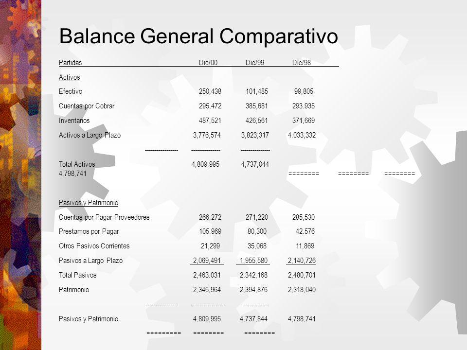 Balance General Comparativo PartidasDic/00Dic/99Dic/98 Activos Efectivo250,438101,485 99,805 Cuentas por Cobrar295,472385,681293.935 Inventarios487,521426,561371,669 Activos a Largo Plazo 3,776,574 3,823,317 4.033,332 ----------------- --------------- --------------- Total Activos 4,809,995 4,737,044 4.798,741 ======== ======== ======== Pasivos y Patrimonio Cuentas por Pagar Proveedores266,272271,220285,530 Prestamos por Pagar105.969 80,300 42.576 Otros Pasivos Corrientes 21,299 35,068 11,869 Pasivos a Largo Plazo 2,069,491 1,955,580 2,140,726 Total Pasivos 2,463.031 2,342,168 2,480,701 Patrimonio 2,346,964 2,394,876 2,318,040 ---------------- ---------------- ------------- Pasivos y Patrimonio 4,809,995 4,737,844 4,798,741 ========= ======== ========