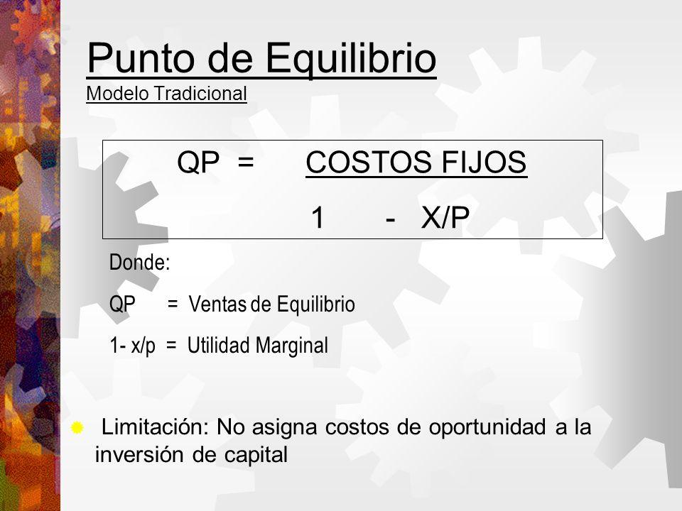 Punto de Equilibrio Modelo Tradicional Limitación: No asigna costos de oportunidad a la inversión de capital QP = COSTOS FIJOS 1 - X/P Donde: QP = Ventas de Equilibrio 1- x/p = Utilidad Marginal