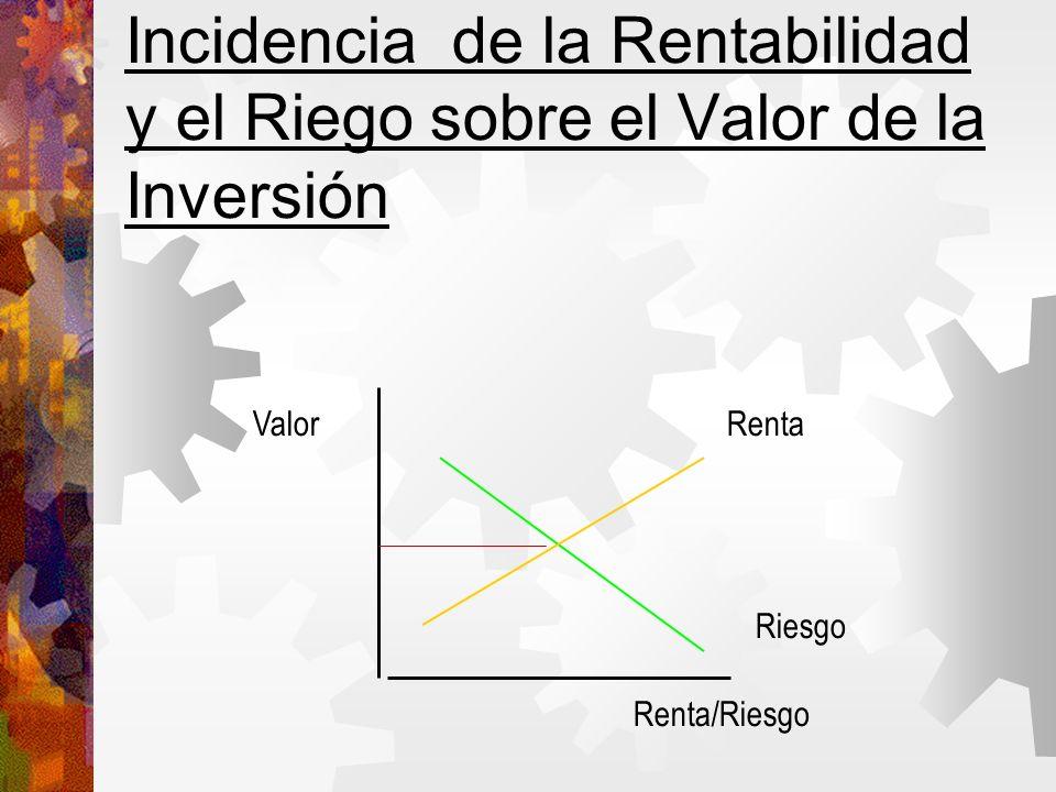 Incidencia de la Rentabilidad y el Riego sobre el Valor de la Inversión Valor Renta/Riesgo Renta Riesgo