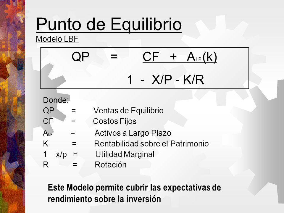 Punto de Equilibrio Modelo LBF Donde: QP= Ventas de Equilibrio CF = Costos Fijos A LP = Activos a Largo Plazo K = Rentabilidad sobre el Patrimonio 1 – x/p = Utilidad Marginal R = Rotación QP = CF + A LP (k) 1 - X/P - K/R Este Modelo permite cubrir las expectativas de rendimiento sobre la inversión