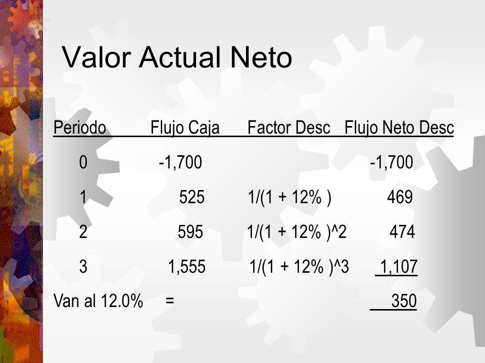 Valor Actual Neto PeriodoFlujo CajaFactor DescFlujo Neto Desc 0 -1,700 -1,700 1 5251/(1 + 12% ) 469 2 595 1/(1 + 12% )^2 474 3 1,555 1/(1 + 12% )^3 1,107 Van al 12.0% = 350