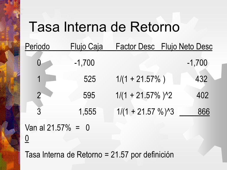 Tasa Interna de Retorno PeriodoFlujo CajaFactor DescFlujo Neto Desc 0 -1,700 -1,700 1 5251/(1 + 21.57% ) 432 2 595 1/(1 + 21.57% )^2 402 3 1,555 1/(1 + 21.57 %)^3 866 Van al 21.57% = 0 0 Tasa Interna de Retorno = 21.57 por definición