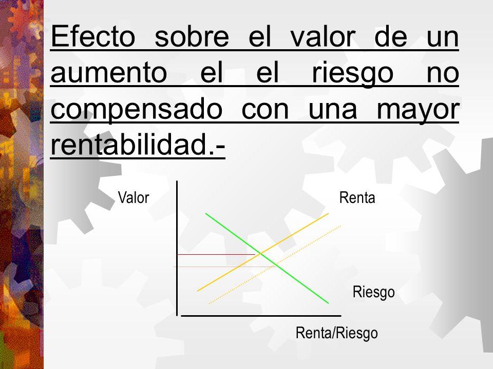 Efecto sobre el valor de un aumento el el riesgo no compensado con una mayor rentabilidad.- Valor Renta/Riesgo Renta Riesgo