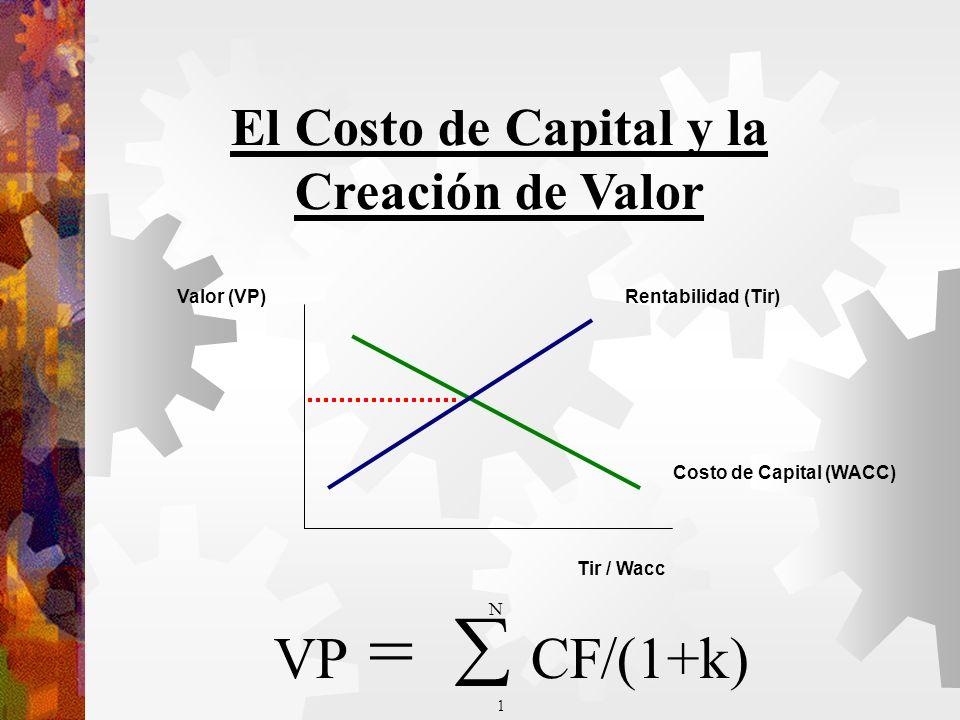 El Costo de Capital y la Creación de Valor Valor (VP) Tir / Wacc Costo de Capital (WACC) Rentabilidad (Tir) VP = CF/(1+k) 1 N