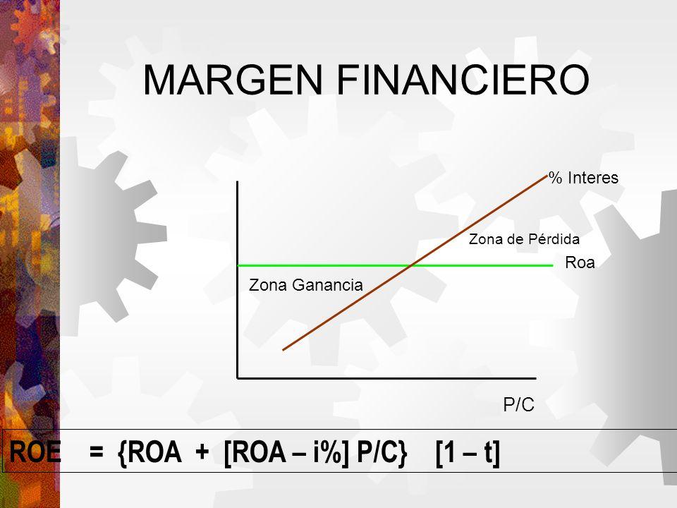 MARGEN FINANCIERO P/C Roa % Interes Zona de Pérdida Zona Ganancia ROE = {ROA + [ROA – i%] P/C} [1 – t]