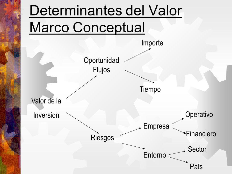 Determinantes del Valor Marco Conceptual Valor de la Inversión Oportunidad Flujos Riesgos Importe Tiempo Empresa Entorno Operativo Financiero Sector País
