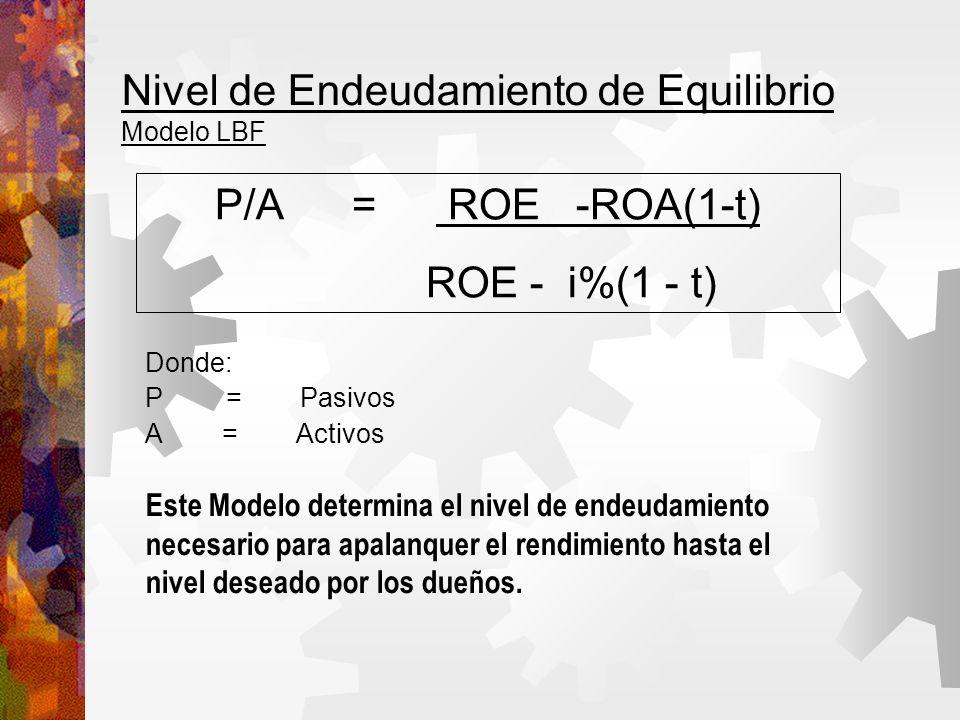Nivel de Endeudamiento de Equilibrio Modelo LBF Donde: P = Pasivos A = Activos P/A = ROE -ROA(1-t) ROE - i%(1 - t) Este Modelo determina el nivel de endeudamiento necesario para apalanquer el rendimiento hasta el nivel deseado por los dueños.