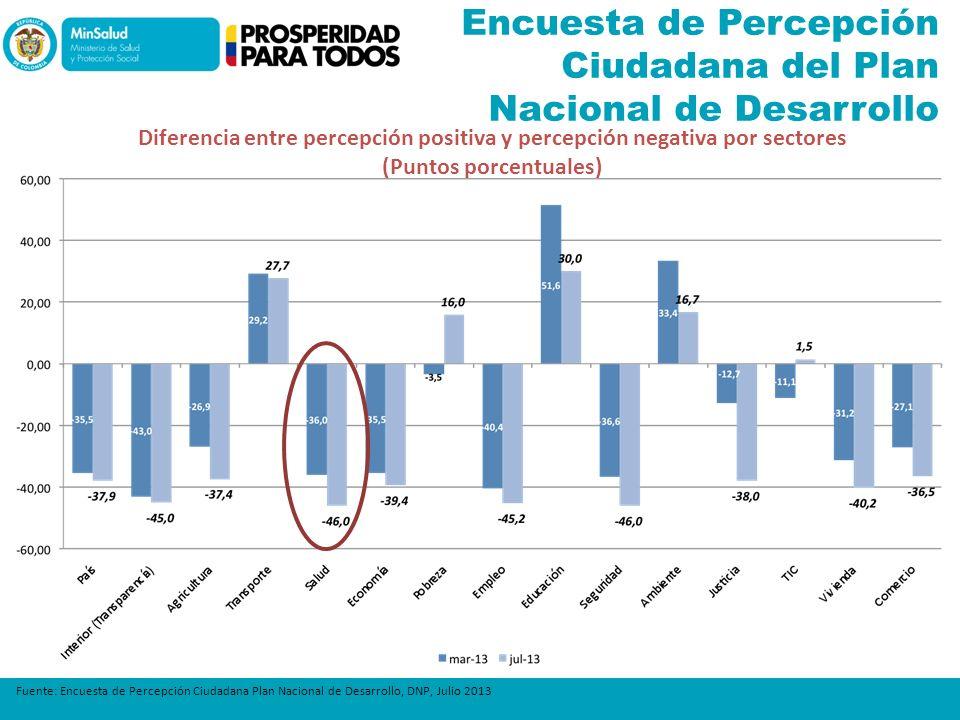 Encuesta de Percepción Ciudadana del Plan Nacional de Desarrollo Fuente: Encuesta de Percepción Ciudadana Plan Nacional de Desarrollo, DNP, Julio 2013