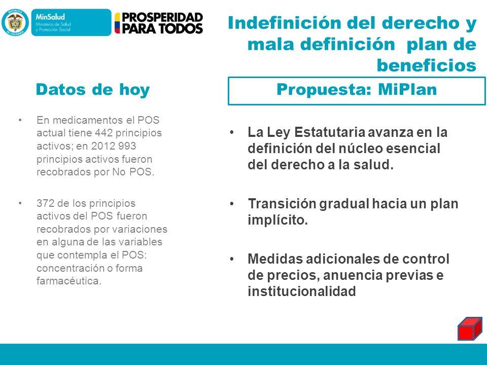 Indefinición del derecho y mala definición plan de beneficios Datos de hoy Propuesta: MiPlan En medicamentos el POS actual tiene 442 principios activo