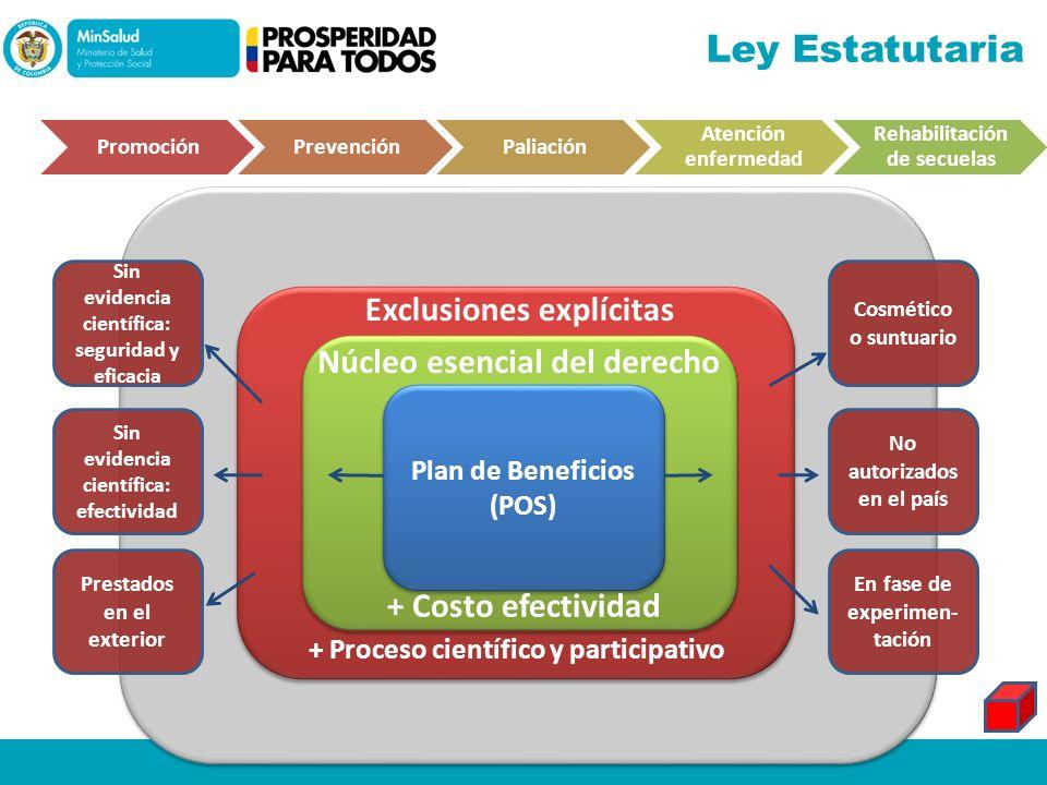 PromociónPrevenciónPaliación Atención enfermedad Rehabilitación de secuelas Plan de Beneficios (POS) Núcleo esencial del derecho + Costo efectividad E
