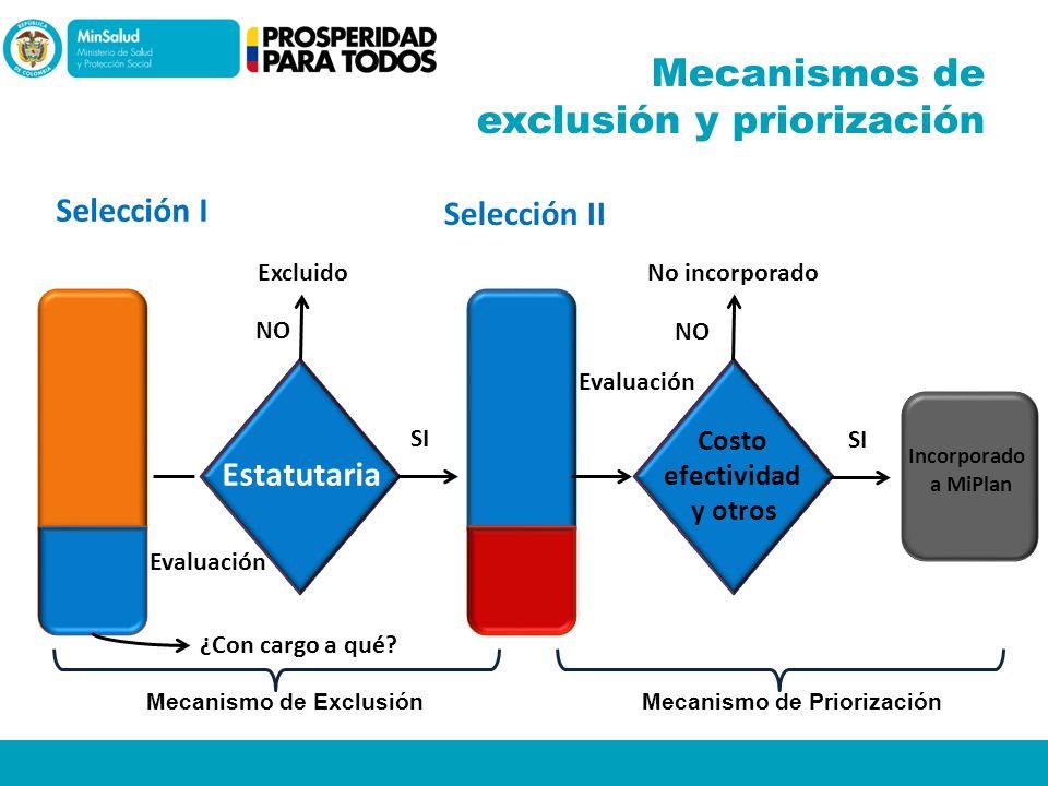 Mecanismos de exclusión y priorización Mecanismo de ExclusiónMecanismo de Priorización Estatutaria Evaluación Excluido NO SI ¿Con cargo a qué? Selecci