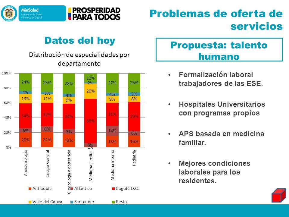 Problemas de oferta de servicios Datos del hoy Propuesta: talento humano Formalización laboral trabajadores de las ESE. Hospitales Universitarios con
