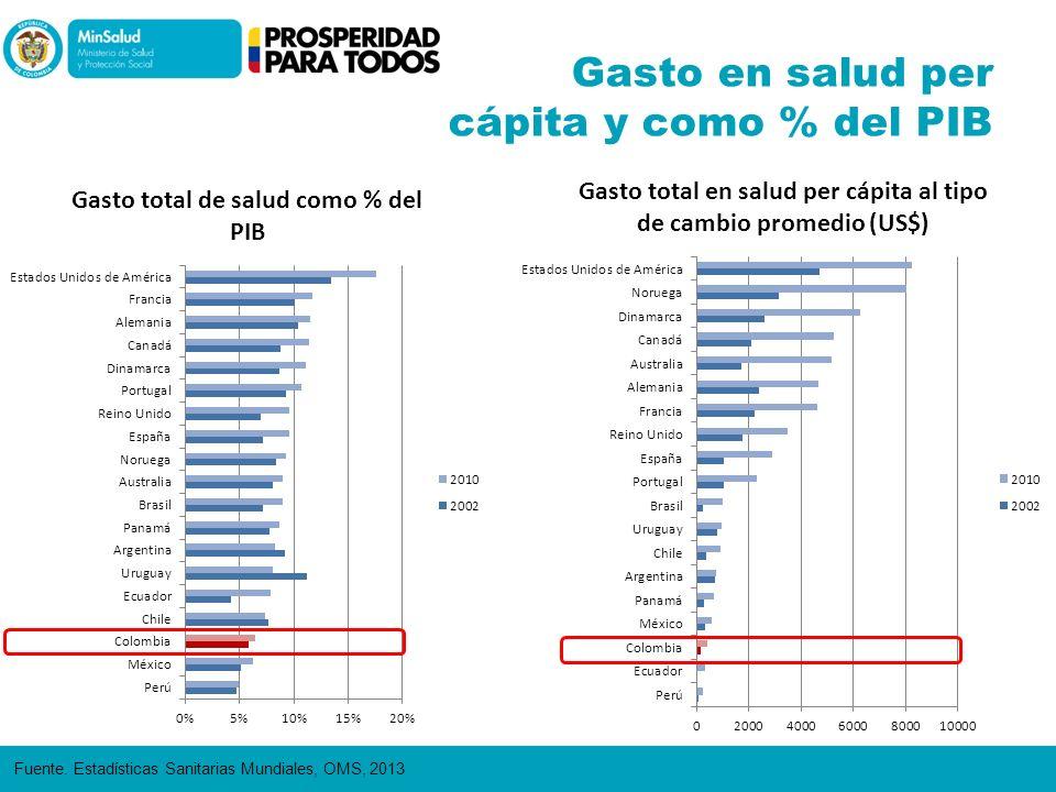 Gasto en salud per cápita y como % del PIB Fuente. Estadísticas Sanitarias Mundiales, OMS, 2013