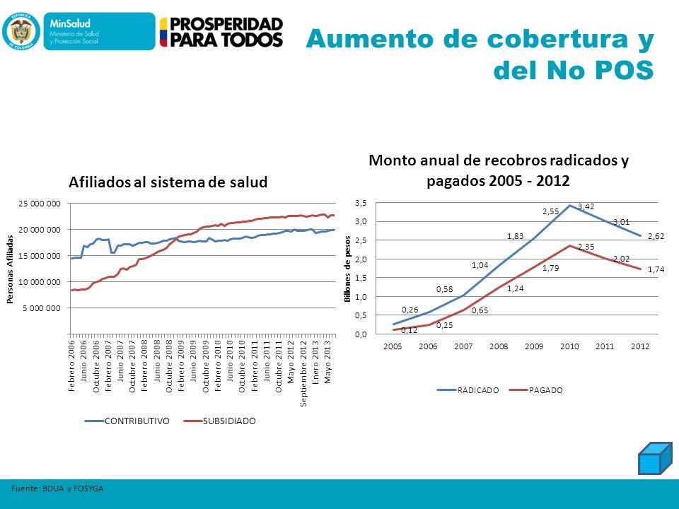 Aumento de cobertura y del No POS Fuente: BDUA y FOSYGA