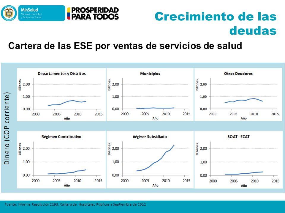 Fuente: Informe Resolución 2193, Cartera de Hospitales Públicos a Septiembre de 2012 Crecimiento de las deudas Cartera de las ESE por ventas de servic