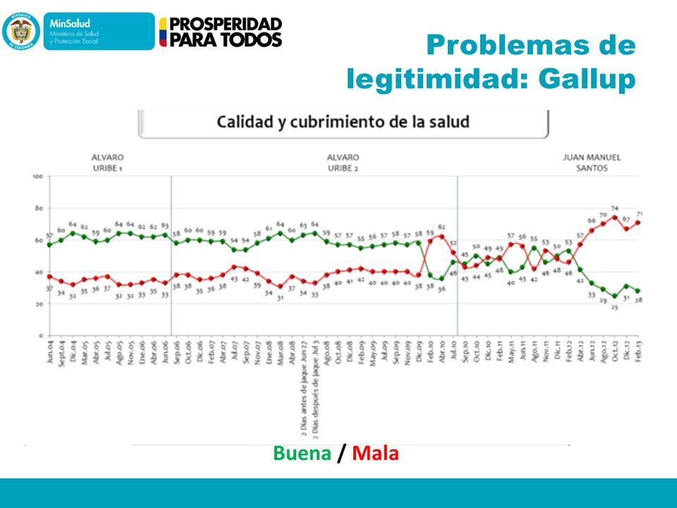 Problemas de legitimidad: Gallup Buena / Mala