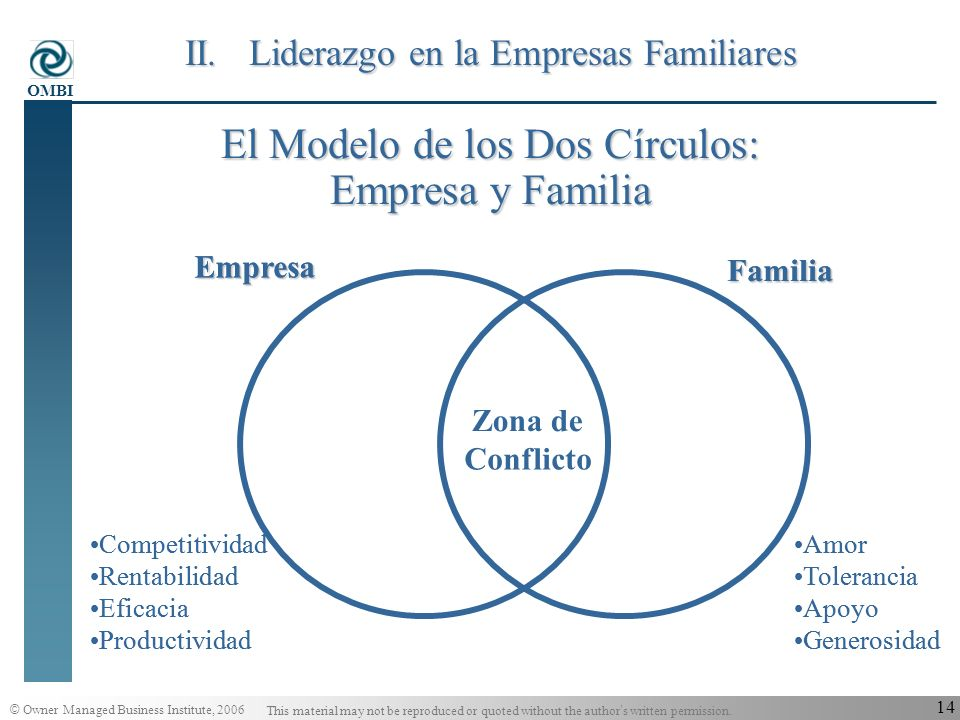 © Owner Managed Business Institute, 2006 This material may not be reproduced or quoted without the author s written permission. OMBI 13 Análisis de la