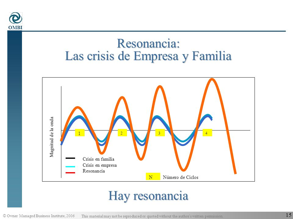 © Owner Managed Business Institute, 2006 This material may not be reproduced or quoted without the author s written permission. OMBI 14 El Modelo de l