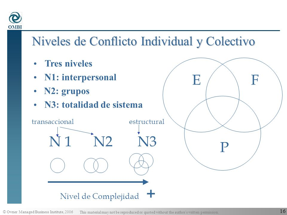 © Owner Managed Business Institute, 2006 This material may not be reproduced or quoted without the author s written permission. OMBI 15 Resonancia: La