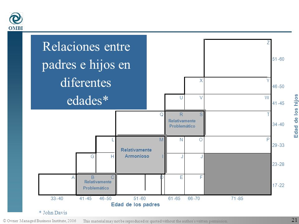 © Owner Managed Business Institute, 2006 This material may not be reproduced or quoted without the author s written permission. OMBI 20 Autonomía vs.