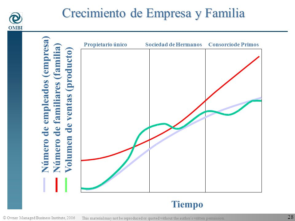 © Owner Managed Business Institute, 2006 This material may not be reproduced or quoted without the author s written permission. OMBI 27 Obstáculos hac